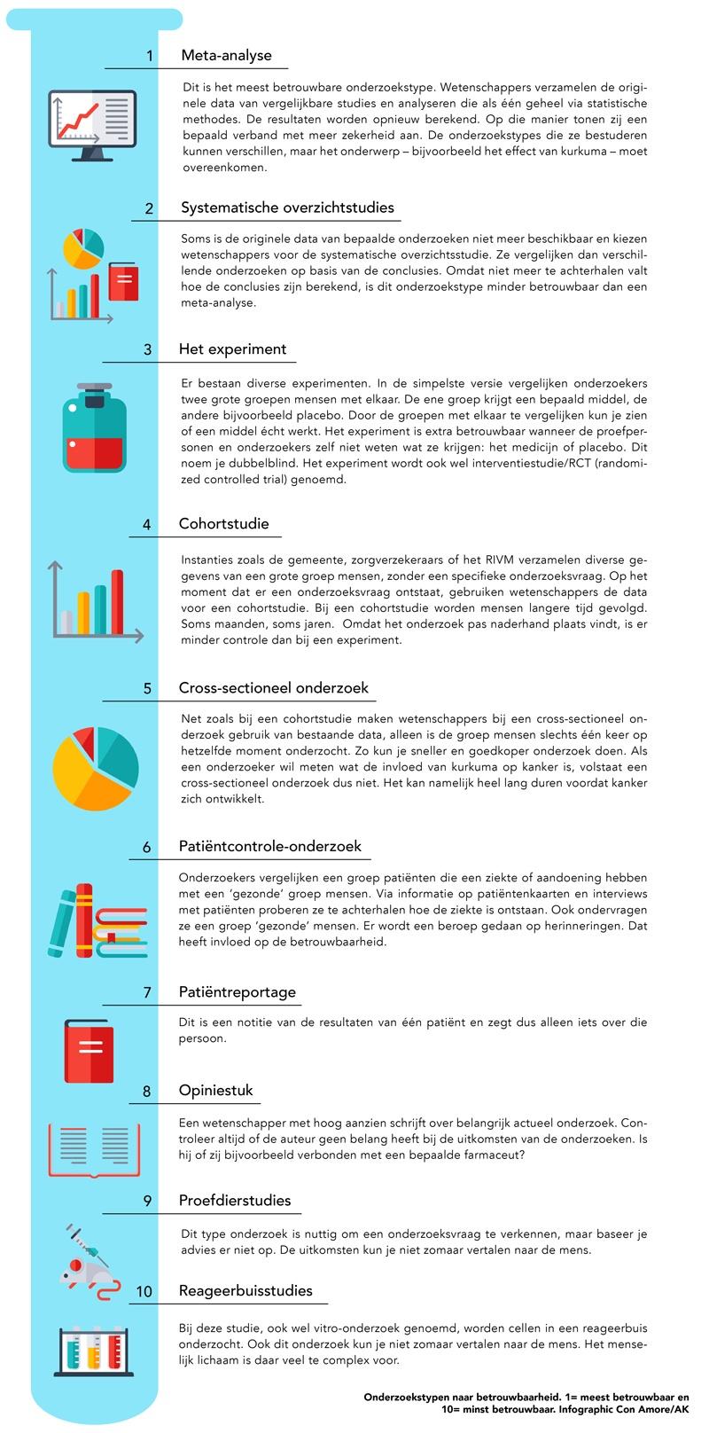 onderzoekstypen-naar-betrouwbaarheid-infographic-WEB-5